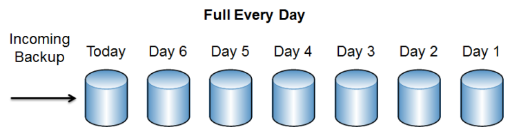 full_every_day