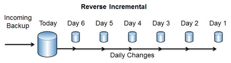 reverse_inc